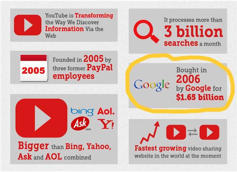 Graphic Google Stats