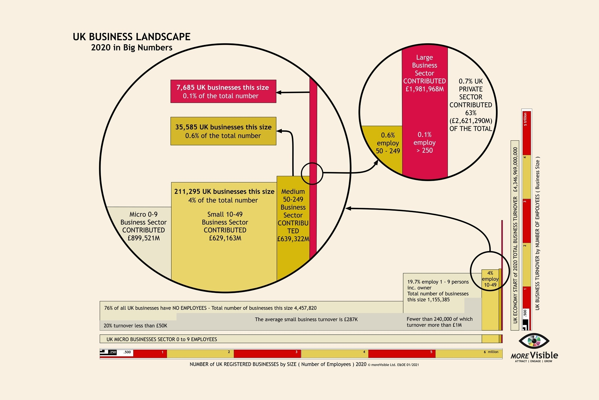 Infographic UK Business Landscape 2020 in Nummbers